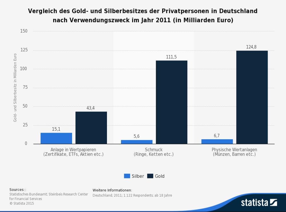 gold kaufen privatperson