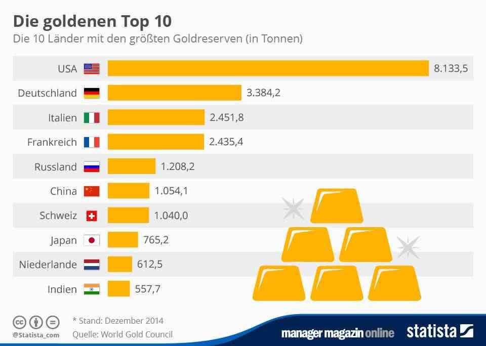 gold kaufen ländervergleich
